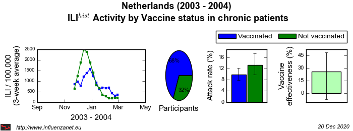 Netherlands 2003 - 2004 Vaccine status in chronic patients