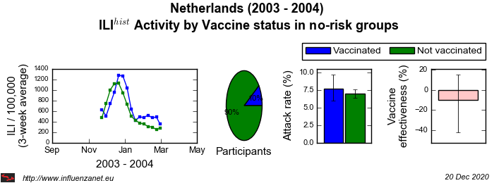 Netherlands 2003 - 2004 Vaccine status in no-risk groups