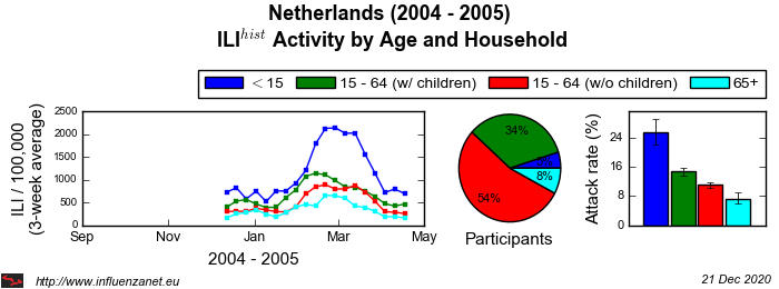 Netherlands 2004 - 2005 Age and Household