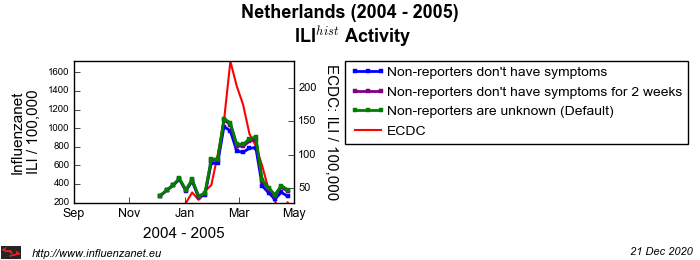 Netherlands 2004 - 2005 Stop reporting