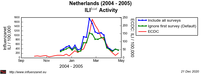 Netherlands 2004 - 2005 First survey