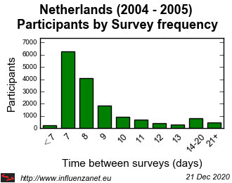Netherlands 2004 - 2005 Survey frequency