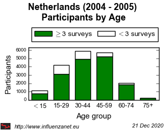 Netherlands 2004 - 2005 Age distribution (total)