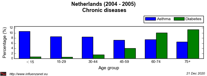 Netherlands 2004 - 2005 Chronic diseases