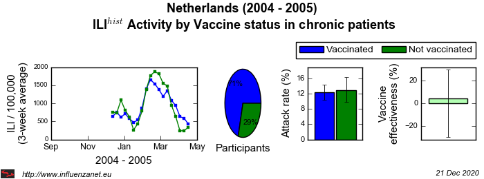 Netherlands 2004 - 2005 Vaccine status in chronic patients