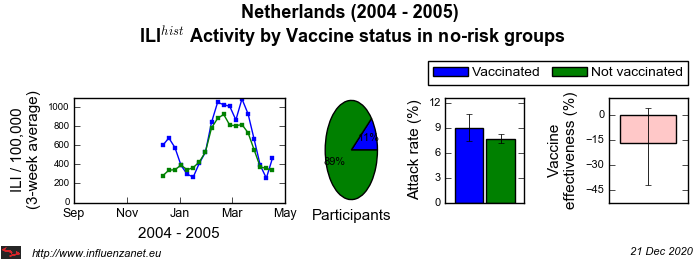 Netherlands 2004 - 2005 Vaccine status in no-risk groups