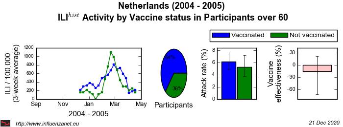 Netherlands 2004 - 2005 Vaccine status in Participants over 60