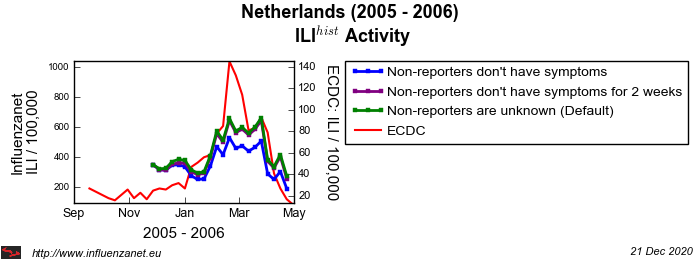 Netherlands 2005 - 2006 Stop reporting