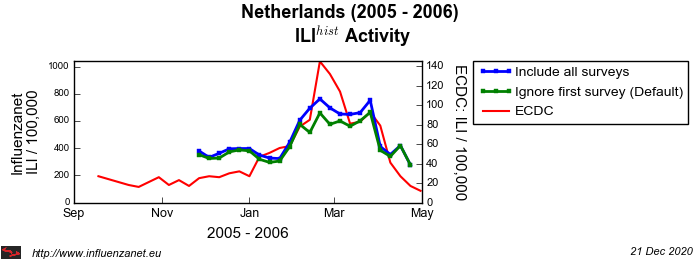 Netherlands 2005 - 2006 First survey