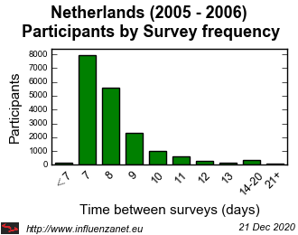 Netherlands 2005 - 2006 Survey frequency
