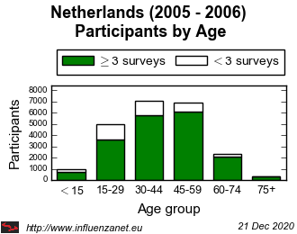 Netherlands 2005 - 2006 Age distribution (total)