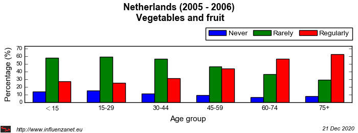 Netherlands 2005 - 2006 Vegetables and fruit