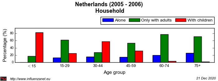 Netherlands 2005 - 2006 Household