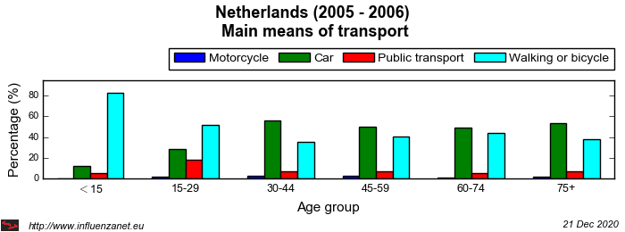 Netherlands 2005 - 2006 Main means of transport