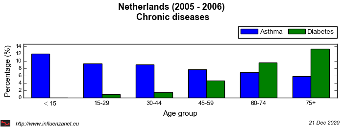 Netherlands 2005 - 2006 Chronic diseases