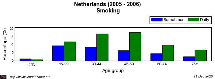 Netherlands 2005 - 2006 Smoking