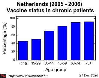 Netherlands 2005 - 2006 Vaccine status in chronic patients