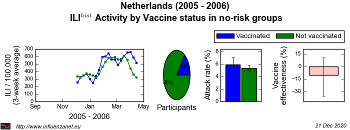Netherlands 2005 - 2006 Vaccine status in no-risk groups