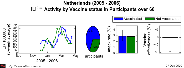 Netherlands 2005 - 2006 Vaccine status in Participants over 60