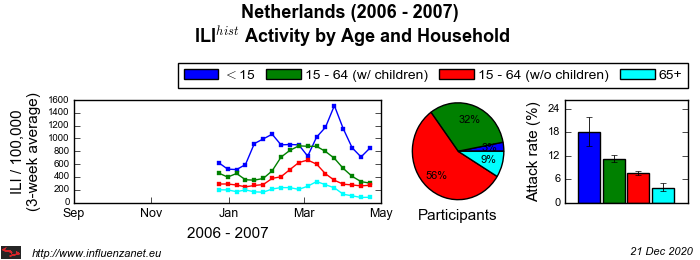 Netherlands 2006 - 2007 Age and Household