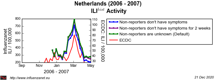 Netherlands 2006 - 2007 Stop reporting