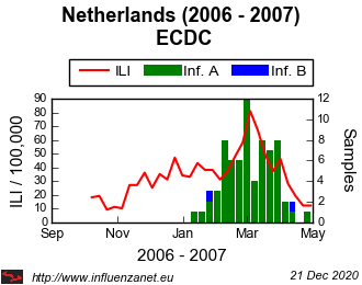 Netherlands 2006 - 2007 ECDC (viruses)