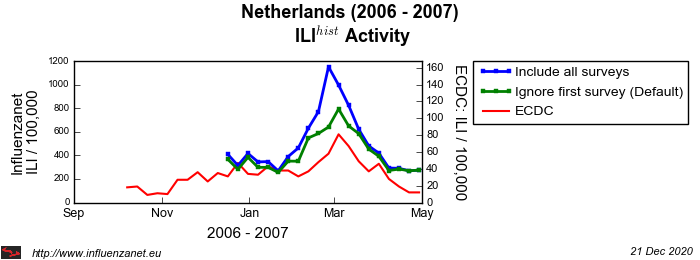 Netherlands 2006 - 2007 First survey
