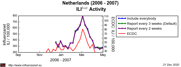 Netherlands 2006 - 2007 Maximum frequency