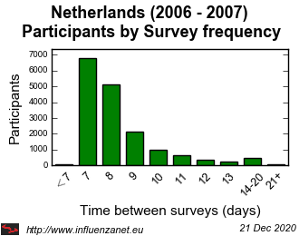 Netherlands 2006 - 2007 Survey frequency