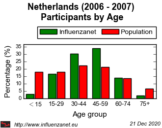 Netherlands 2006 - 2007 Age distribution (%)
