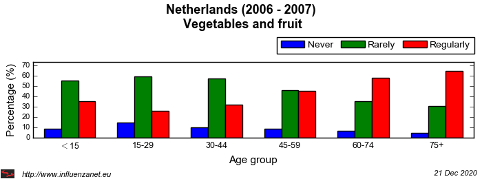 Netherlands 2006 - 2007 Vegetables and fruit