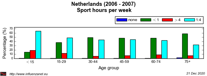 Netherlands 2006 - 2007 Sport hours per week