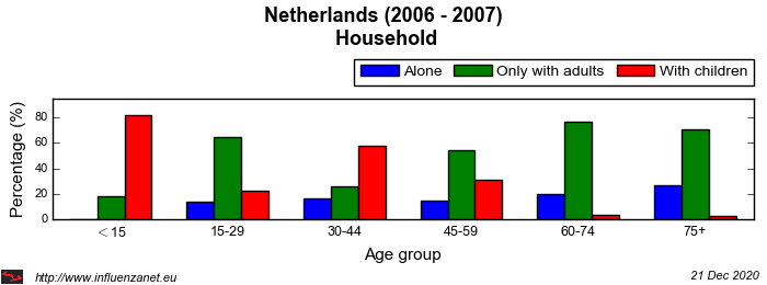 Netherlands 2006 - 2007 Household