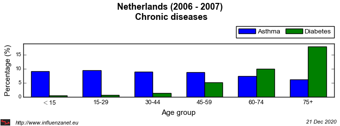 Netherlands 2006 - 2007 Chronic diseases