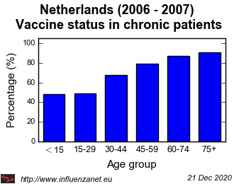 Netherlands 2006 - 2007 Vaccine status in chronic patients