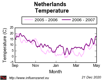 Netherlands 2006 - 2007 Temperature