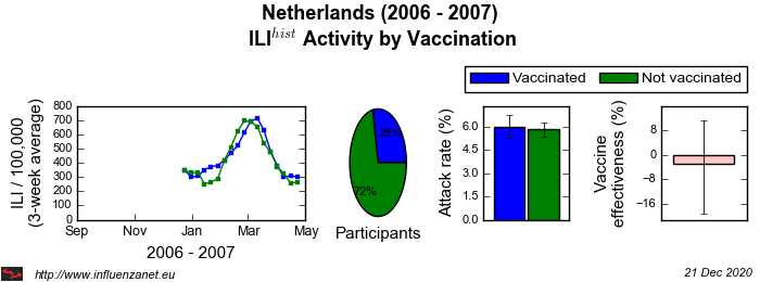 Netherlands 2006 - 2007 Vaccination