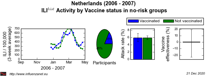 Netherlands 2006 - 2007 Vaccine status in no-risk groups