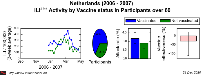 Netherlands 2006 - 2007 Vaccine status in Participants over 60