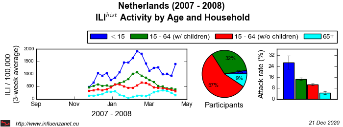 Netherlands 2007 - 2008 Age and Household