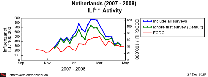 Netherlands 2007 - 2008 First survey
