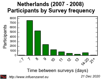 Netherlands 2007 - 2008 Survey frequency