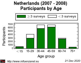 Netherlands 2007 - 2008 Age distribution (total)