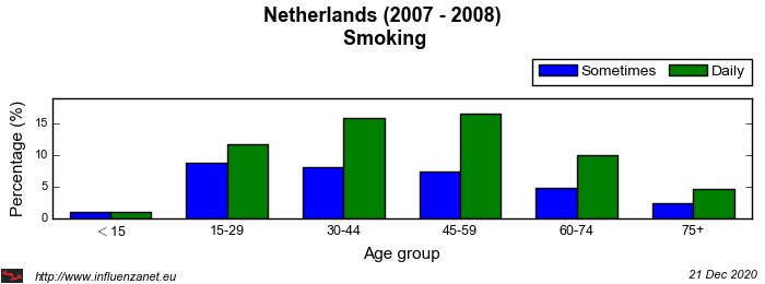 Netherlands 2007 - 2008 Smoking