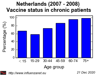 Netherlands 2007 - 2008 Vaccine status in chronic patients