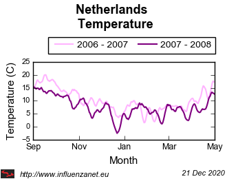 Netherlands 2007 - 2008 Temperature