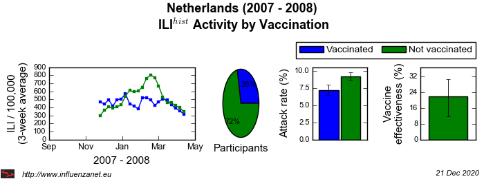 Netherlands 2007 - 2008 Vaccination