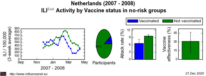 Netherlands 2007 - 2008 Vaccine status in no-risk groups