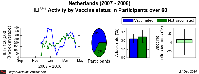 Netherlands 2007 - 2008 Vaccine status in Participants over 60