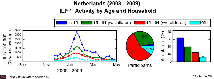 Netherlands 2008 - 2009 Age and Household